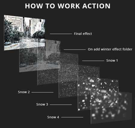 اکشن فتوشاپ ساخت افکت انیمیشن بارش برف